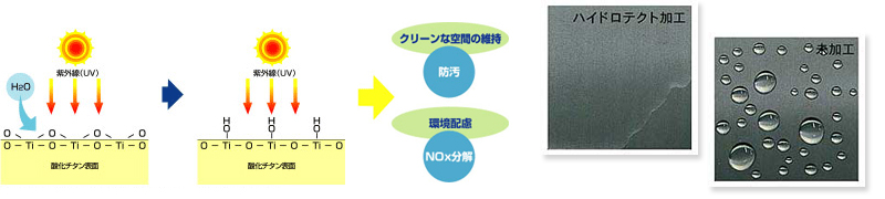 有機物分解のメカニズムと効果の説明図