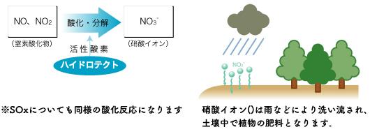 光触媒作用で大気中の汚染物質(NOx、SOx)を分解の説明図