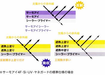 塗膜トータル反射性能を向上