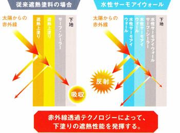 赤外線透過テクノロジーによって、下塗りの遮熱性能を発揮する