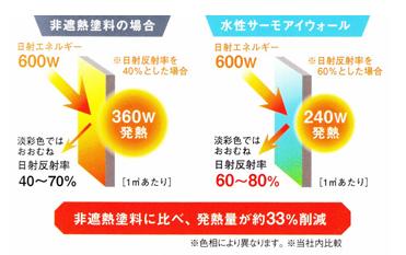 蓄熱抑制効果によって、室内温度を低減する。